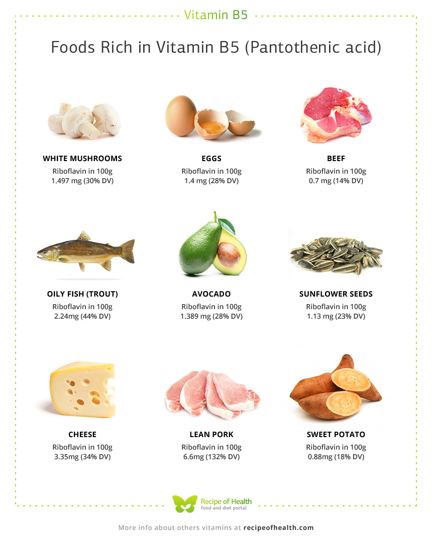 What Foods Contain Pantothenic Acid